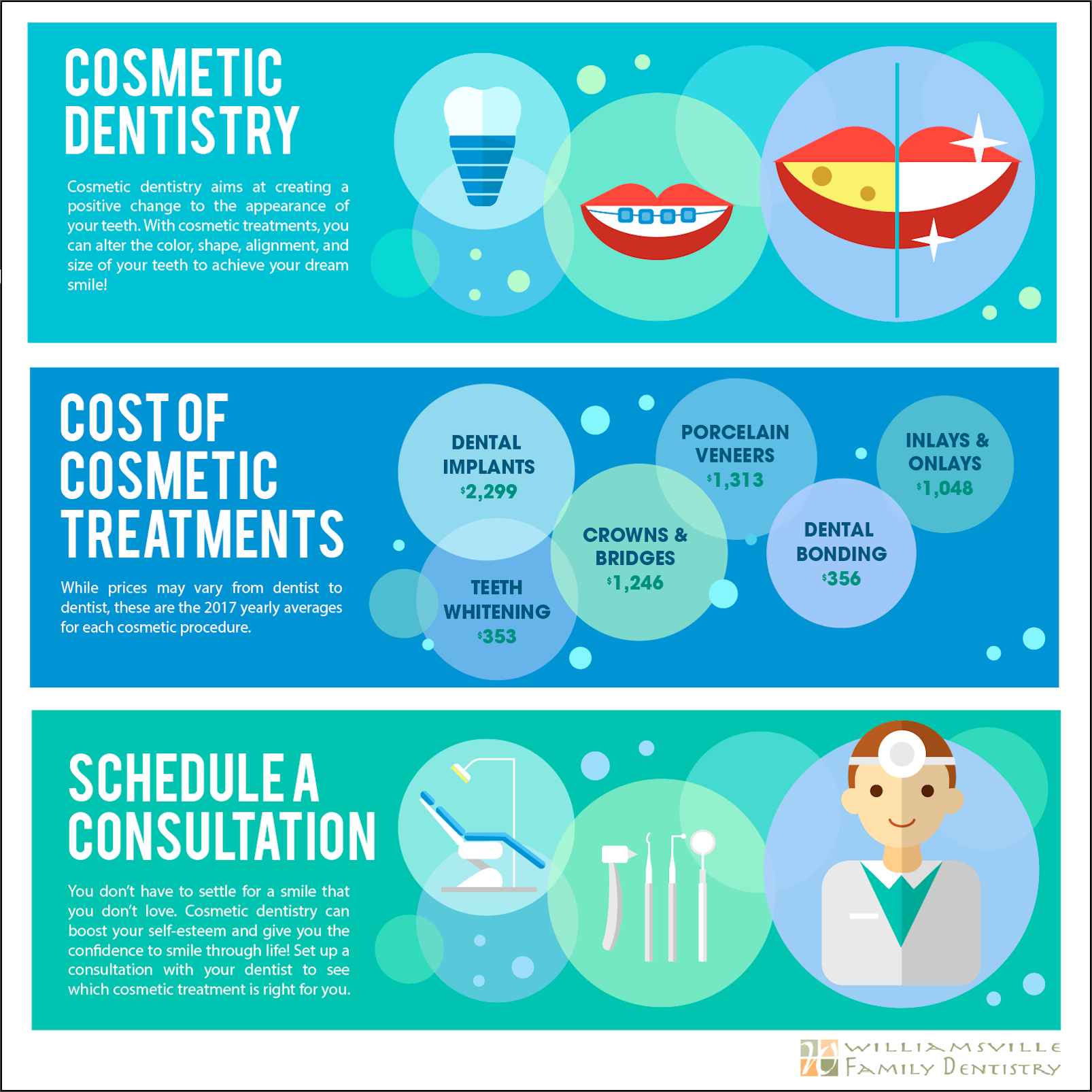 Cosmetic Dentistry Data Infographic